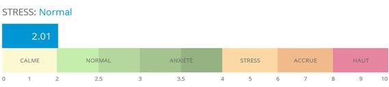 Le Biowell permet d'évaluer le stress au moment de l'analyse globale.