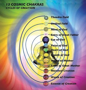 les 13 chakras